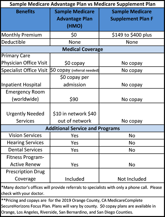 Image of chart showing the differences between supplement and advantage medicare plans.